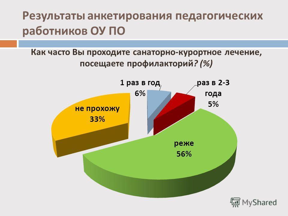 Как часто Вы проходите санаторно - курортное лечение, посещаете профилакторий ? (%) Результаты анкетирования педагогических работников ОУ ПО