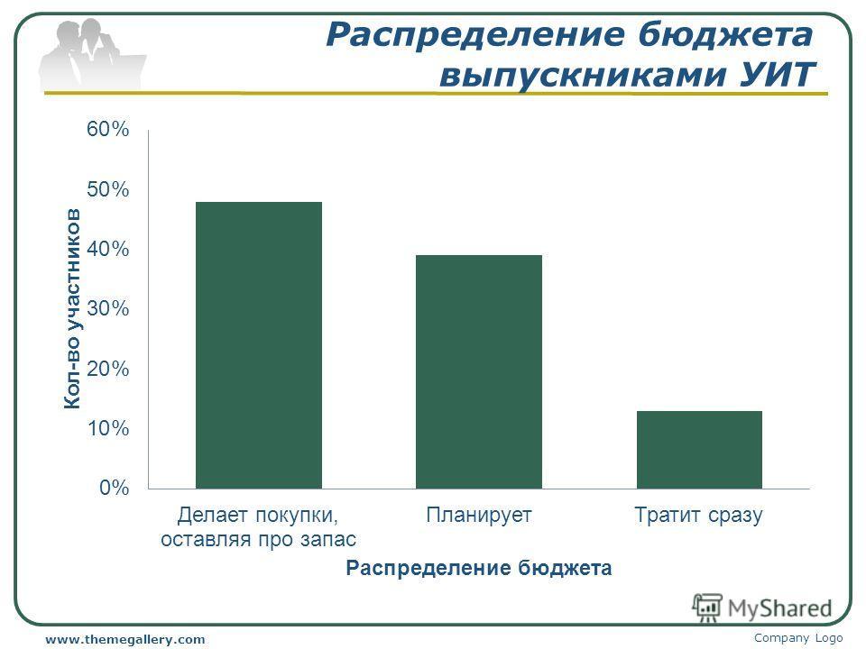 Распределение бюджета выпускниками УИТ Company Logo www.themegallery.com
