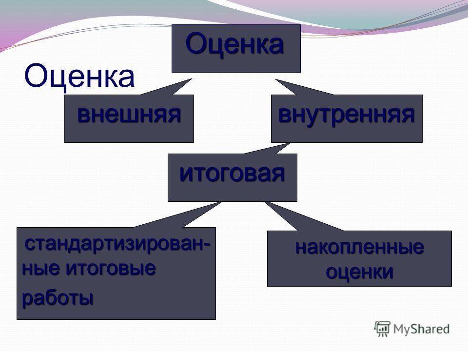 Оценка внутренняявнешняя стандартизирован- ныеитоговые работы стандартизирован- ные итоговые работы накопленные оценки Оценка итоговая