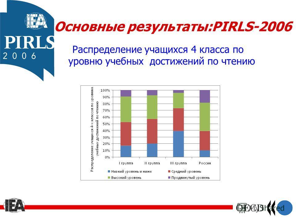Основные результаты:PIRLS-2006 Распределение учащихся 4 класса по уровню учебных достижений по чтению
