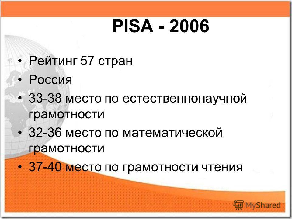 PISA - 2006 Рейтинг 57 стран Россия 33-38 место по естественнонаучной грамотности 32-36 место по математической грамотности 37-40 место по грамотности чтения