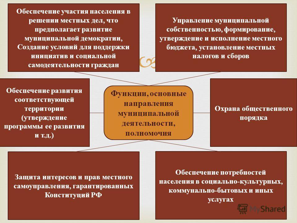 Обеспечение участия населения в решении местных дел, что предполагает развитие муниципальной демократии, Создание условий для поддержки инициатив и социальной самодеятельности граждан Управление муниципальной собственностью, формирование, утверждение