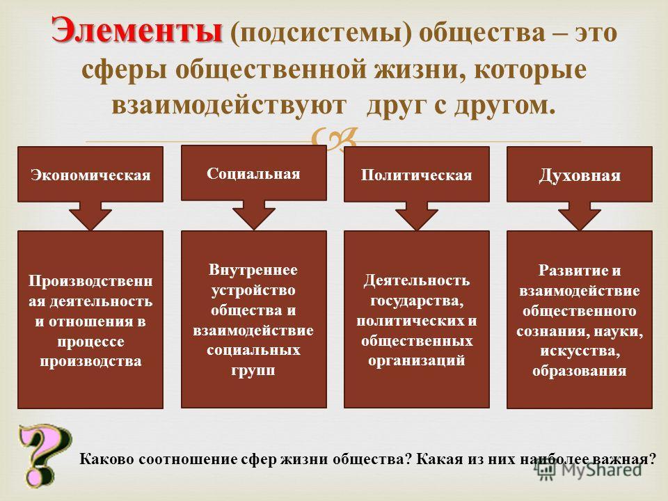 Элементы Элементы ( подсистемы ) общества – это сферы общественной жизни, которые взаимодействуют друг с другом. Экономическая Социальная Политическая Духовная Производственн ая деятельность и отношения в процессе производства Внутреннее устройство о