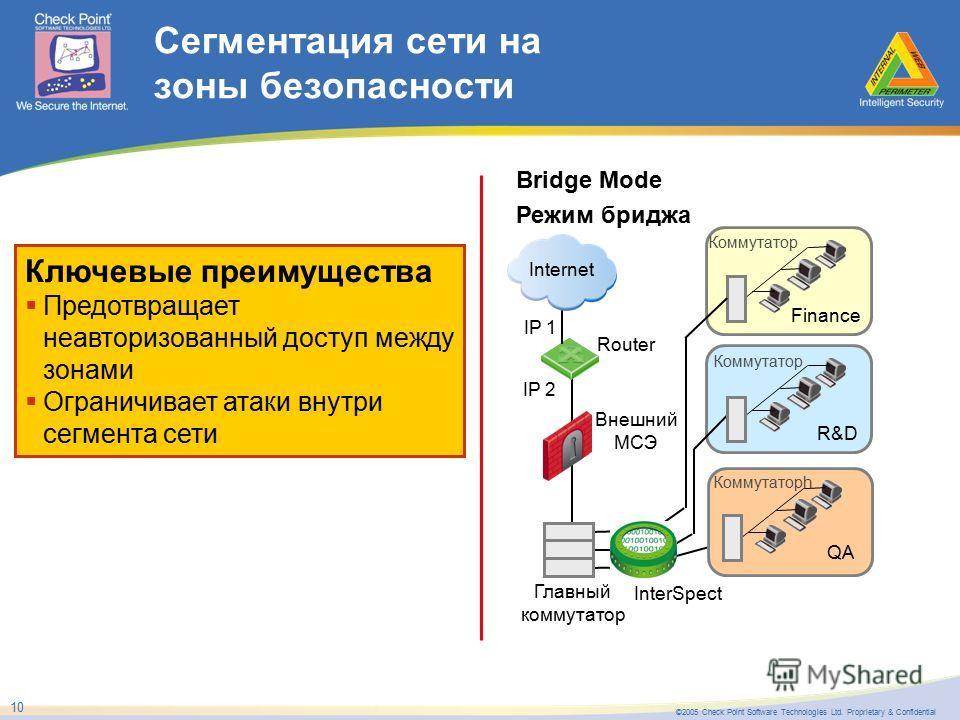 ©2005 Check Point Software Technologies Ltd. Proprietary & Confidential 10 Сегментация сети на зоны безопасности Ключевые преимущества Предотвращает неавторизованный доступ между зонами Ограничивает атаки внутри сегмента сети Bridge Mode Режим бриджа