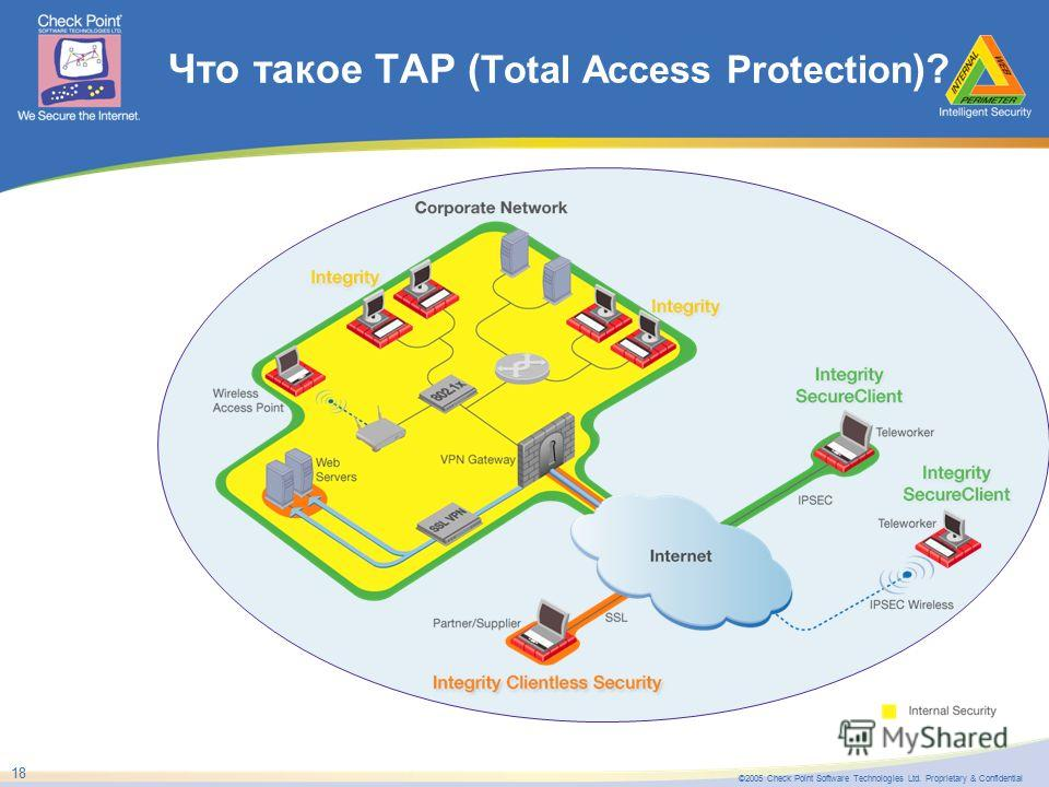 ©2005 Check Point Software Technologies Ltd. Proprietary & Confidential 18 Что такое TAP ( Total Access Protection )?