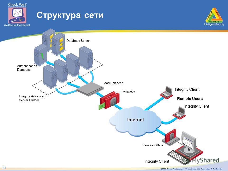 ©2005 Check Point Software Technologies Ltd. Proprietary & Confidential 23 Структура сети Integrity Client Internet Remote Users Integrity Client Authentication Database Database Server Integrity Advanced Server Cluster Integrity Client Load Balancer