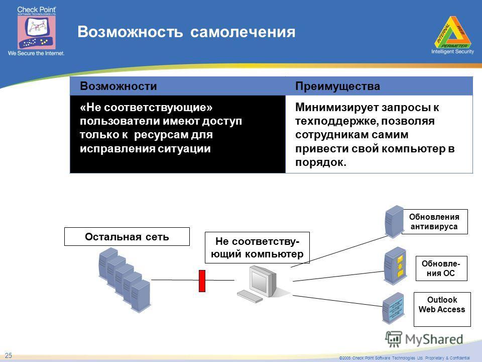 ©2005 Check Point Software Technologies Ltd. Proprietary & Confidential 25 Возможность самолечения ВозможностиПреимущества «Не соответствующие» пользователи имеют доступ только к ресурсам для исправления ситуации Минимизирует запросы к техподдержке,