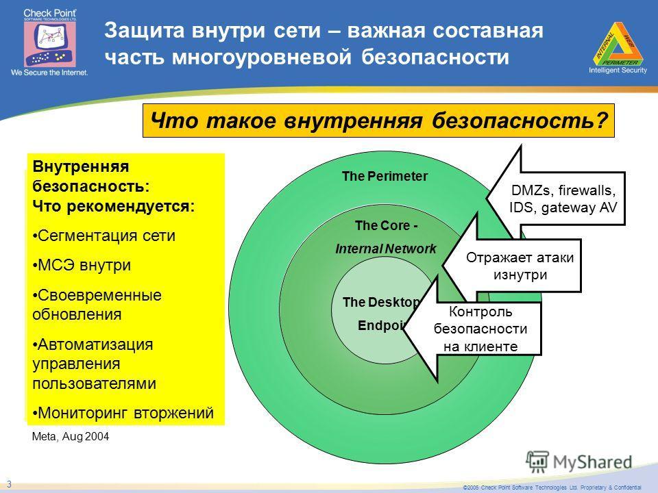 ©2005 Check Point Software Technologies Ltd. Proprietary & Confidential 3 The Perimeter Защита внутри сети – важная составная часть многоуровневой безопасности The Core - Internal Network The Desktop – Endpoint Что такое внутренняя безопасность? We a