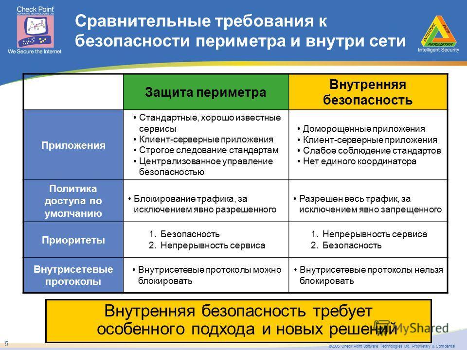 ©2005 Check Point Software Technologies Ltd. Proprietary & Confidential 5 Сравнительные требования к безопасности периметра и внутри сети Защита периметра Внутренняя безопасность Приложения Стандартные, хорошо известные сервисы Клиент-серверные прило