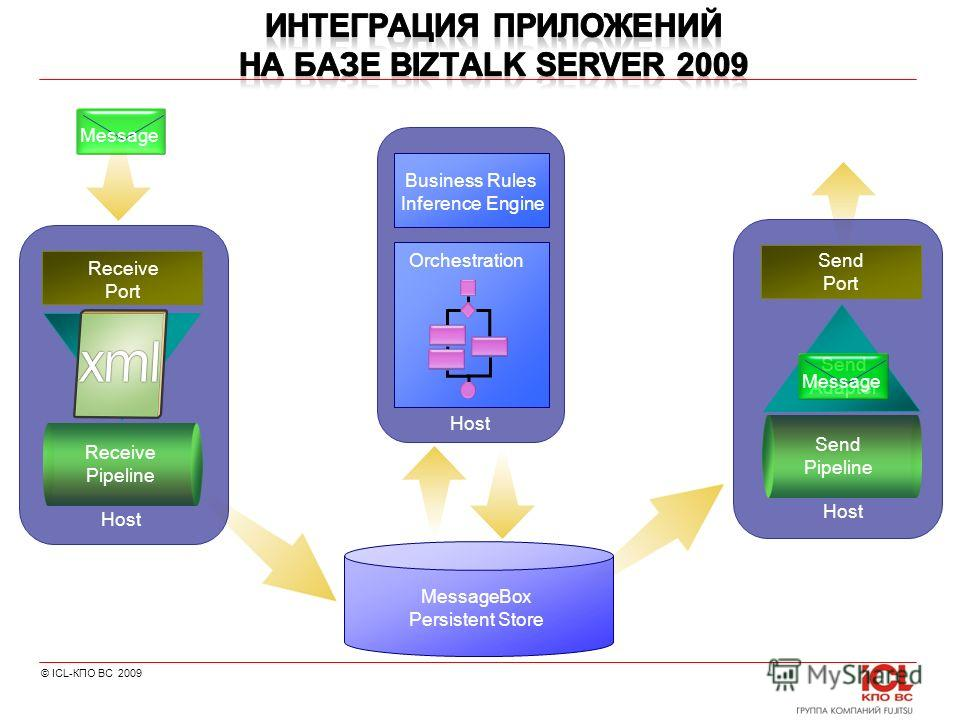 © ICL-КПО ВС 2009 Receive Port Receive Adapter Receive Pipeline Send Port Send Adapter Send Pipeline MessageBox Persistent Store Host Business Rules Inference Engine Orchestration Message