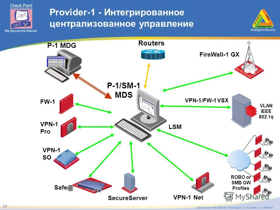©2005 Check Point Software Technologies Ltd. Proprietary & Confidential 24 Provider-1 - Интегрированное централизованное управление P-1/SM-1 MDS Routers FireWall-1 GX VPN-1/FW-1 VSX VLAN IEEE 802.1q VPN-1 Pro FW-1 Safe@ VPN-1 SO VPN-1 Net SecureServe