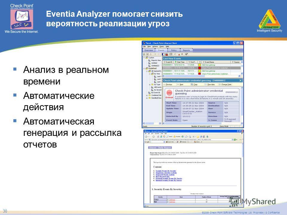 ©2005 Check Point Software Technologies Ltd. Proprietary & Confidential 30 Eventia Analyzer помогает снизить вероятность реализации угроз Анализ в реальном времени Автоматические действия Автоматическая генерация и рассылка отчетов
