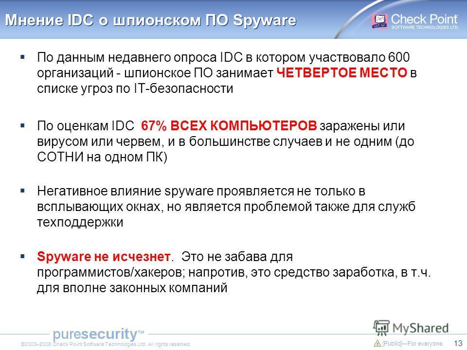 13 [Public]For everyone ©2003–2008 Check Point Software Technologies Ltd. All rights reserved. Мнение IDC о шпионском ПО Spyware По данным недавнего опроса IDC в котором участвовало 600 организаций - шпионское ПО занимает ЧЕТВЕРТОЕ МЕСТО в списке угр