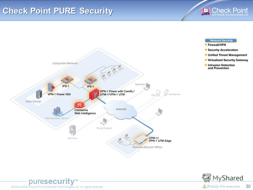 30 [Public]For everyone ©2003–2008 Check Point Software Technologies Ltd. All rights reserved. Check Point PURE Security