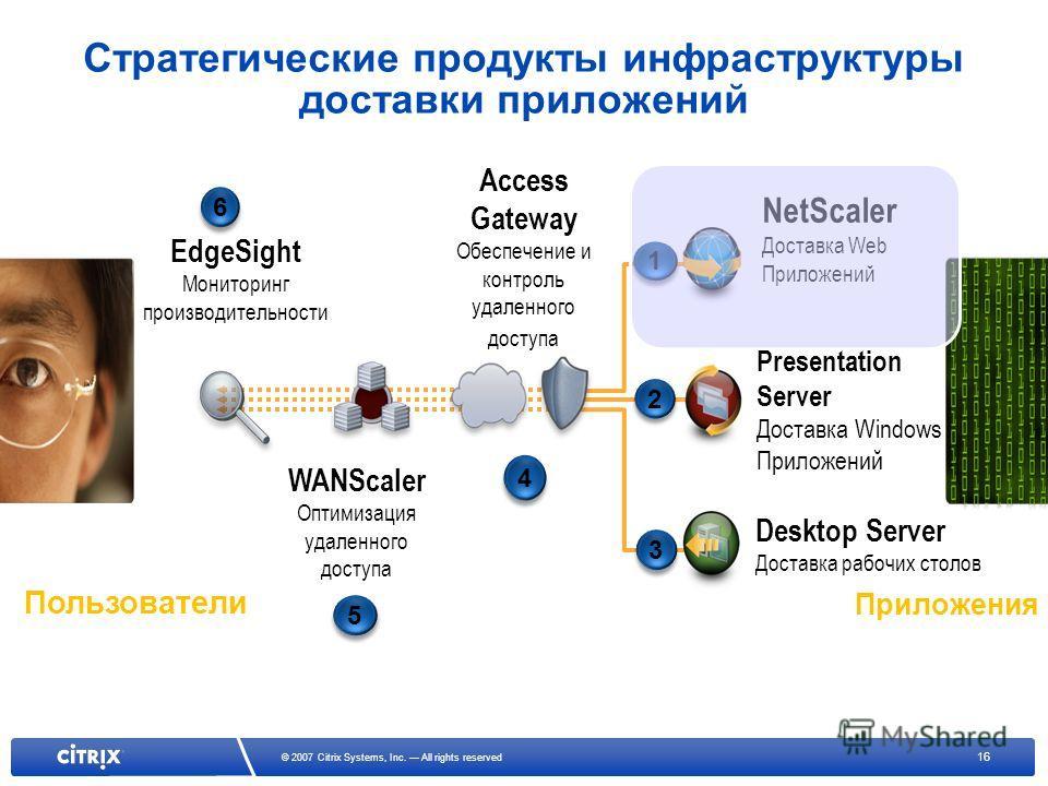 16 © 2007 Citrix Systems, Inc. All rights reserved EdgeSight Мониторинг производительности 6 6 WANScaler Оптимизация удаленного доступа 5 5 Access Gateway Обеспечение и контроль удаленного доступа 4 4 NetScaler Доставка Web Приложений 1 1 Presentatio