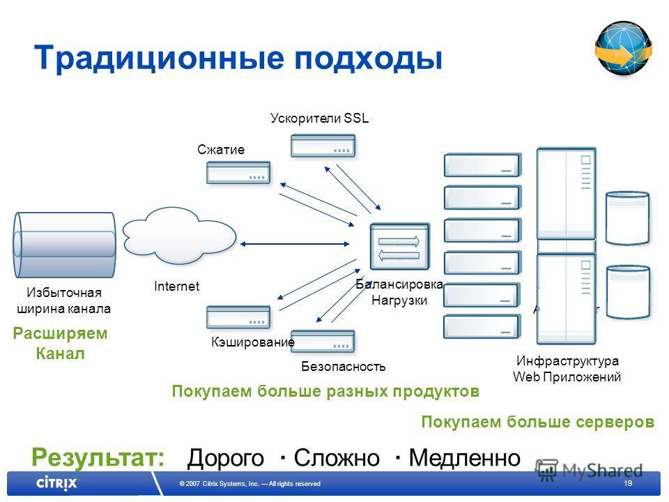 19 © 2007 Citrix Systems, Inc. All rights reserved App Server Web Server Традиционные подходы Балансировка Нагрузки Результат: Дорого · Сложно · Медленно Internet Инфраструктура Web Приложений Покупаем больше серверов Безопасность Кэширование Сжатие