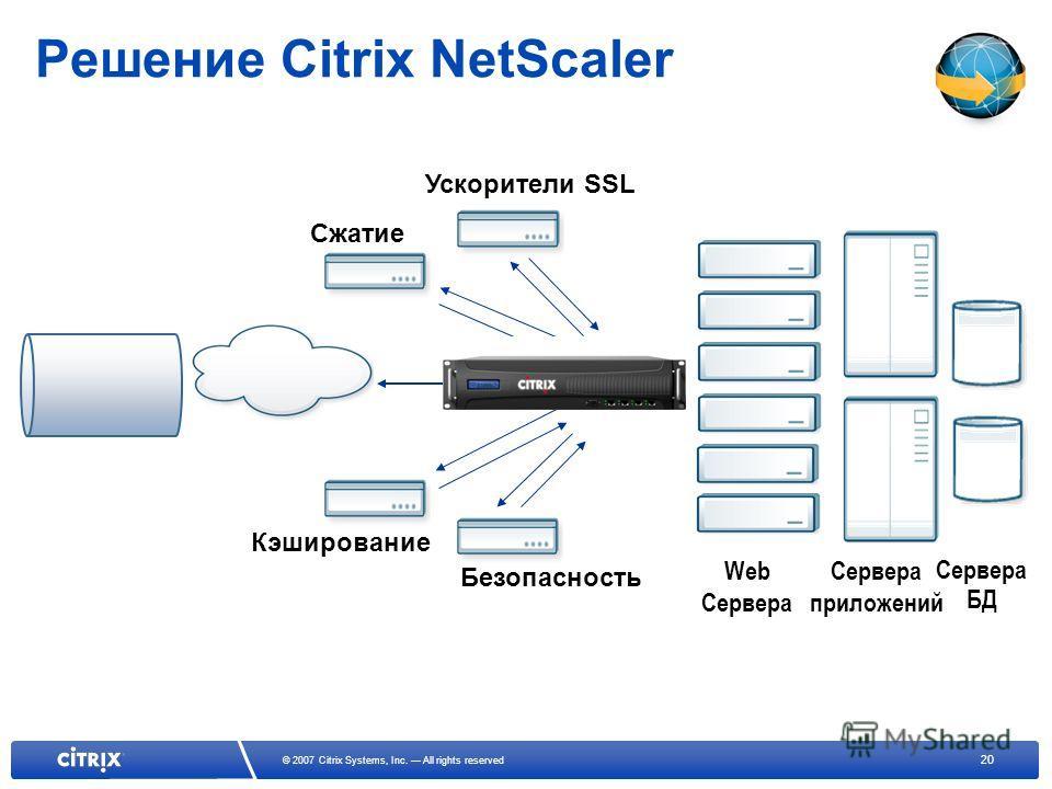 20 © 2007 Citrix Systems, Inc. All rights reserved Решение Citrix NetScaler Безопасность Кэширование Сжатие Ускорители SSL Web Сервера Сервера приложений Сервера БД