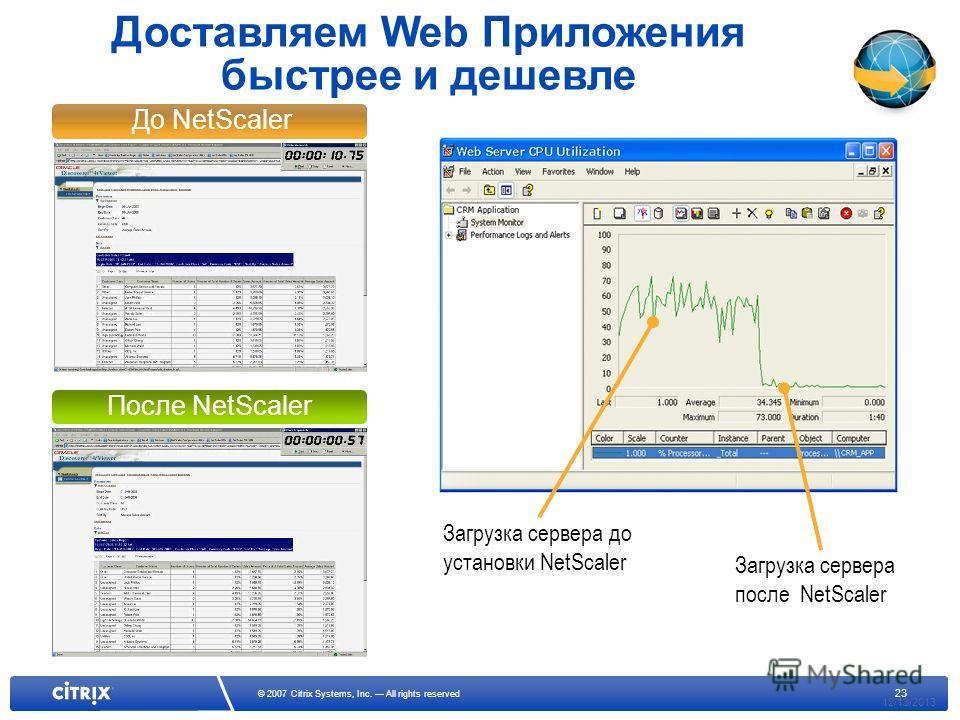 23 © 2007 Citrix Systems, Inc. All rights reserved До NetScaler После NetScaler 12/13/2013 Доставляем Web Приложения быстрее и дешевле Загрузка сервера до установки NetScaler Загрузка сервера после NetScaler