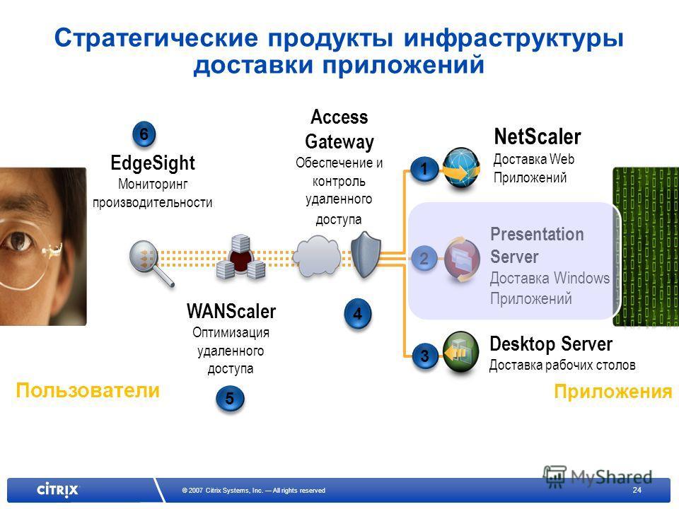 24 © 2007 Citrix Systems, Inc. All rights reserved EdgeSight Мониторинг производительности 6 6 WANScaler Оптимизация удаленного доступа 5 5 Access Gateway Обеспечение и контроль удаленного доступа 4 4 NetScaler Доставка Web Приложений 1 1 Presentatio
