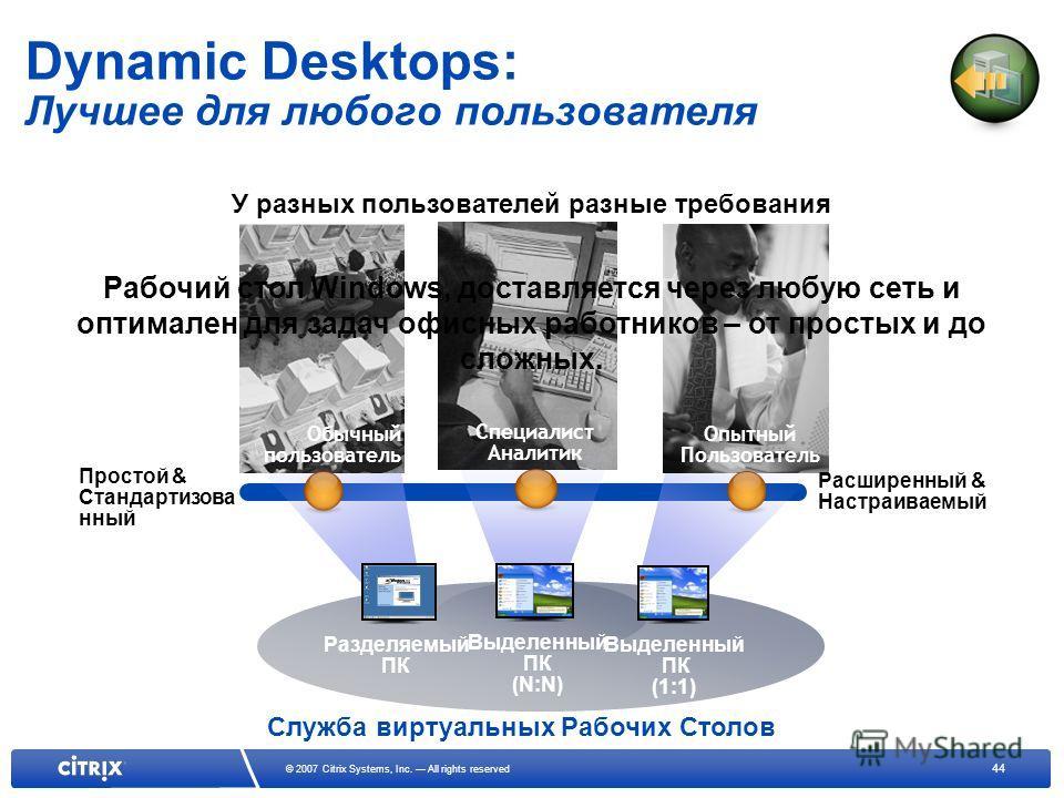 44 © 2007 Citrix Systems, Inc. All rights reserved Выделенный ПК (1:1) Dynamic Desktops: Лучшее для любого пользователя Служба виртуальных Рабочих Столов У разных пользователей разные требования Простой & Стандартизова нный Обычный пользователь Разде