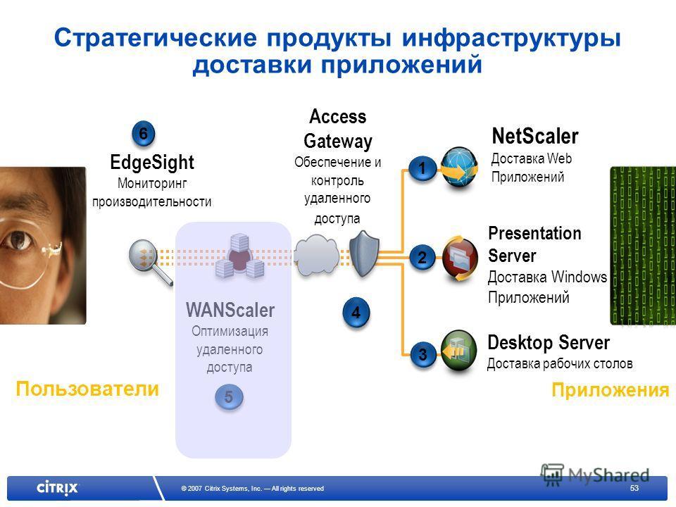53 © 2007 Citrix Systems, Inc. All rights reserved EdgeSight Мониторинг производительности 6 6 WANScaler Оптимизация удаленного доступа 5 5 Access Gateway Обеспечение и контроль удаленного доступа 4 4 NetScaler Доставка Web Приложений 1 1 Presentatio