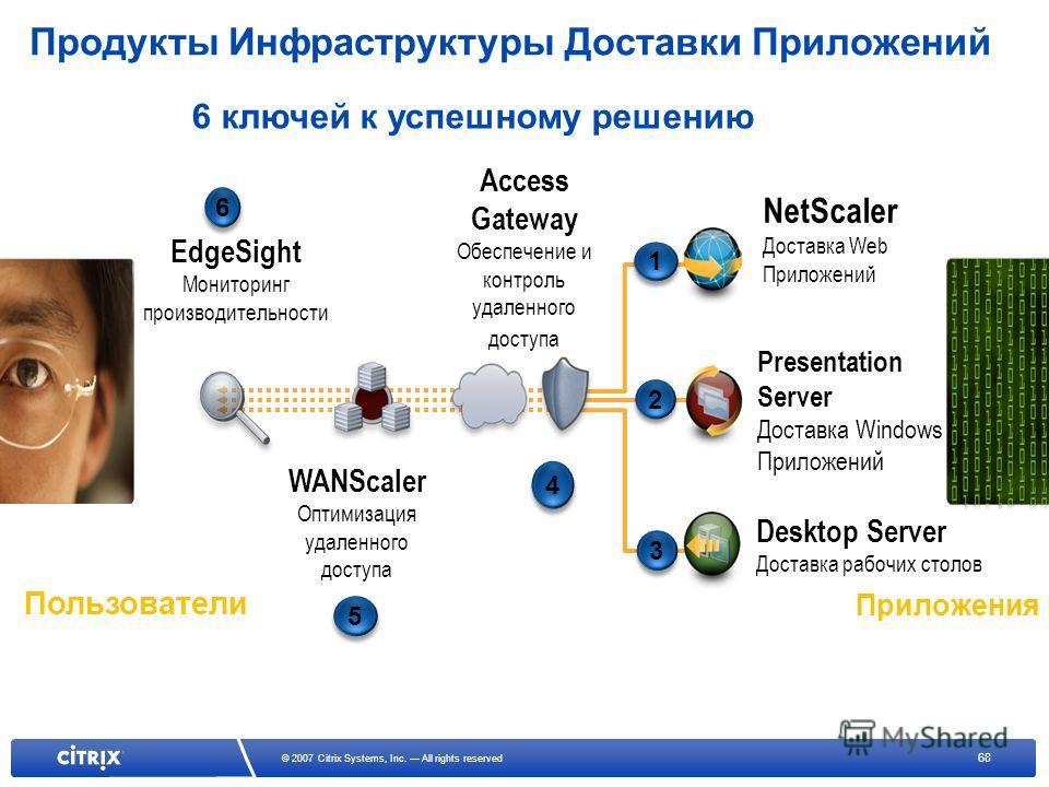 68 © 2007 Citrix Systems, Inc. All rights reserved EdgeSight Мониторинг производительности 6 6 WANScaler Оптимизация удаленного доступа 5 5 Access Gateway Обеспечение и контроль удаленного доступа 4 4 NetScaler Доставка Web Приложений 1 1 Presentatio