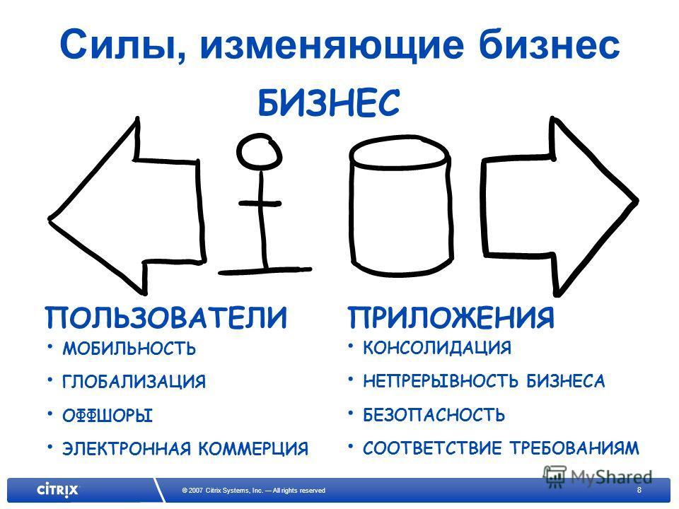 8 © 2007 Citrix Systems, Inc. All rights reserved Силы, изменяющие бизнес БИЗНЕС КОНСОЛИДАЦИЯ НЕПРЕРЫВНОСТЬ БИЗНЕСА БЕЗОПАСНОСТЬ СООТВЕТСТВИЕ ТРЕБОВАНИЯМ МОБИЛЬНОСТЬ ГЛОБАЛИЗАЦИЯ ОФФШОРЫ ЭЛЕКТРОННАЯ КОММЕРЦИЯ ПОЛЬЗОВАТЕЛИПРИЛОЖЕНИЯ