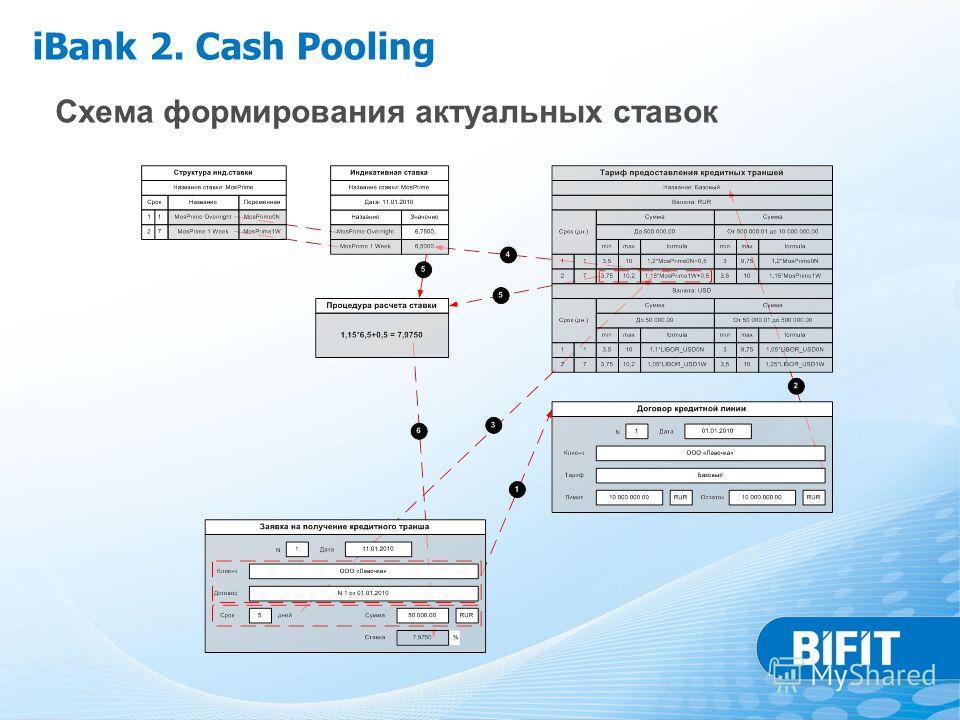 Схема формирования актуальных ставок iBank 2. Cash Pooling
