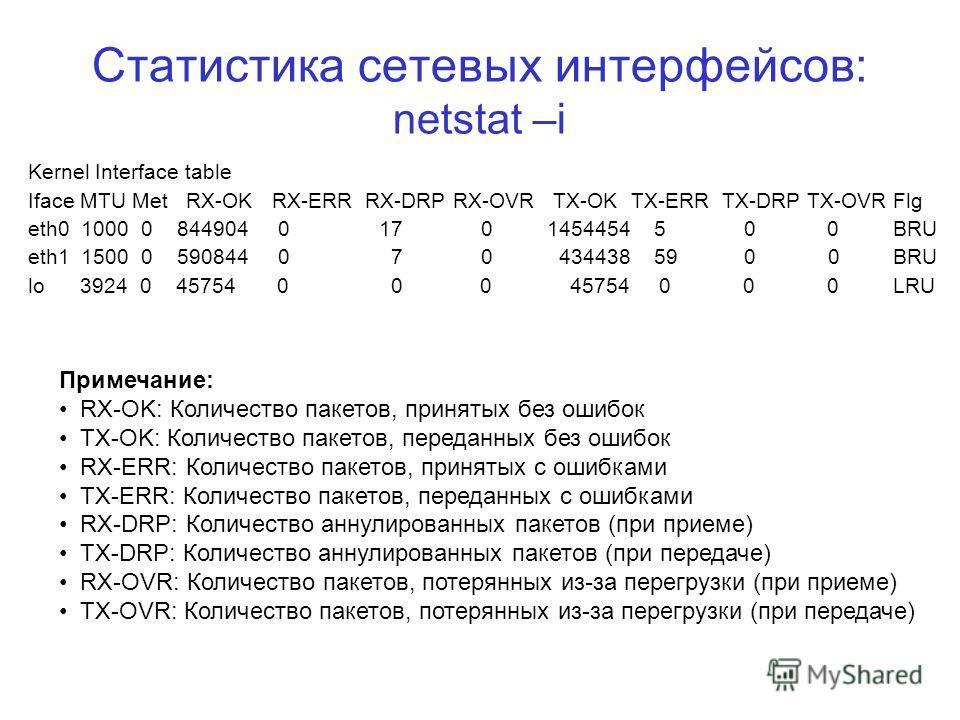 Статистика сетевых интерфейсов: netstat –i Kernel Interface table Iface MTU Met RX-OK RX-ERR RX-DRP RX-OVR TX-OK TX-ERR TX-DRP TX-OVR Flg eth0 1000 0 844904 0 17 0 1454454 5 0 0 BRU eth1 1500 0 590844 0 7 0 434438 59 0 0 BRU lo 3924 0 45754 0 0 0 457