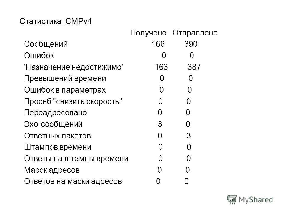 Статистика ICMPv4 Получено Отправлено Сообщений 166 390 Ошибок 0 0 'Назначение недостижимо' 163 387 Превышений времени 0 0 Ошибок в параметрах 0 0 Просьб