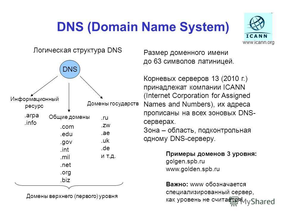 DNS (Domain Name System) DNS Логическая структура DNS.arpa.info.com.edu.gov.int.mil.net.org.biz Общие домены Домены государств Информационный ресурс.ru.zw.ae.uk.de и т.д. Домены верхнего (первого) уровня Примеры доменов 3 уровня: golgen.spb.ru www.go