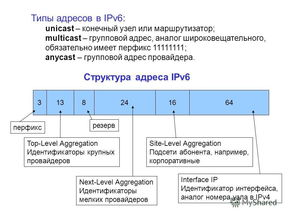 Структура адреса IPv6 8241664133 Типы адресов в IPv6: unicast – конечный узел или маршрутизатор; multicast – групповой адрес, аналог широковещательного, обязательно имеет перфикс 11111111; anycast – групповой адрес провайдера. перфикс Top-Level Aggre