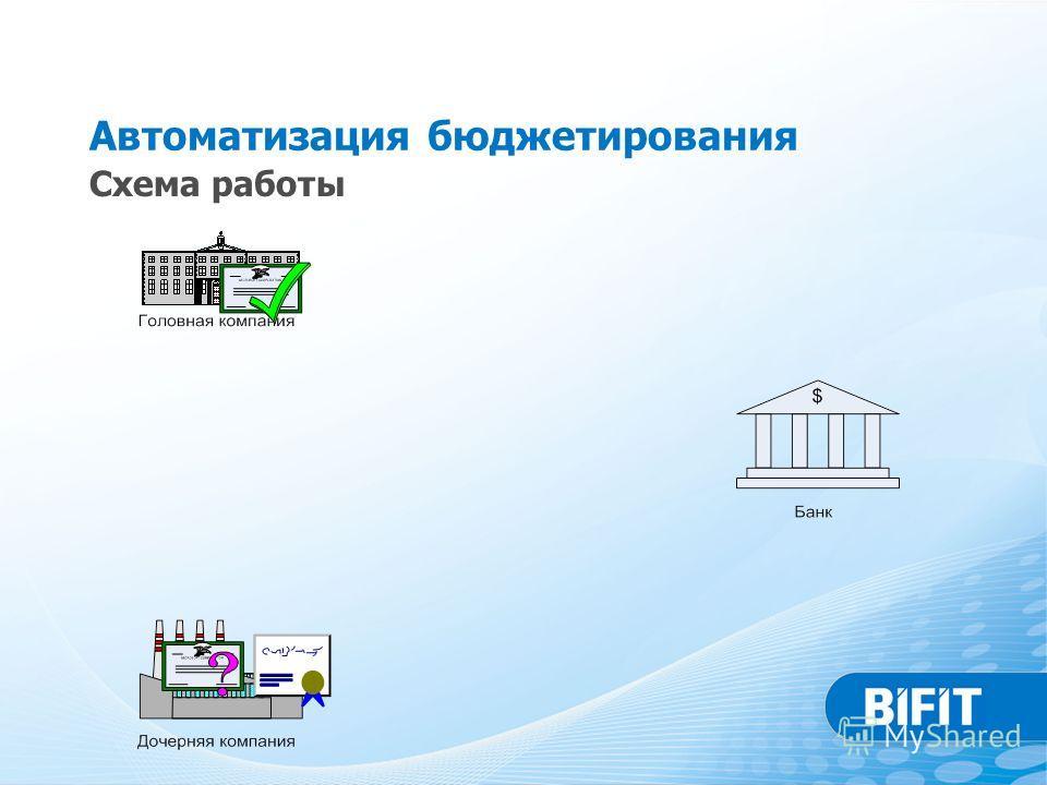 Автоматизация бюджетирования Схема работы