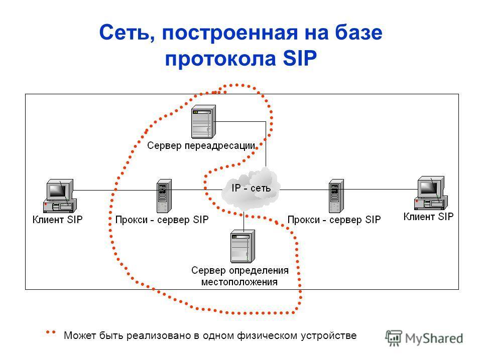 Сеть, построенная на базе протокола SIP Может быть реализовано в одном физическом устройстве