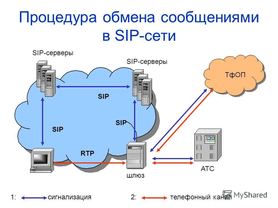 Процедура обмена сообщениями в SIP-сети SIP RTP шлюз SIP-серверы АТС ТфОП сигнализациятелефонный канал1:2: