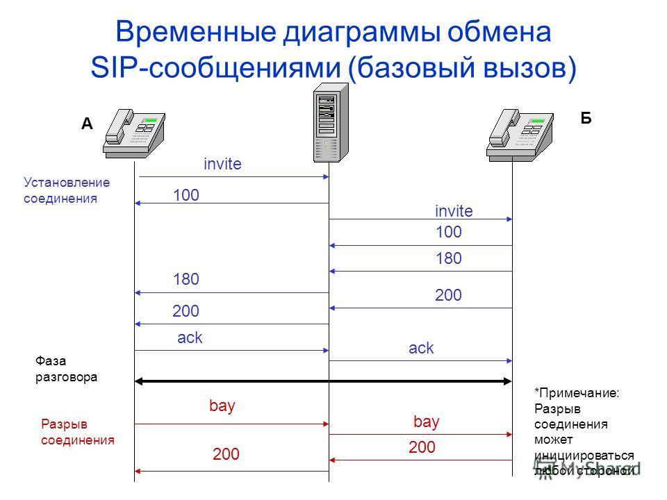 Временные диаграммы обмена SIP-сообщениями (базовый вызов) invite 100 180 200 ack Установление соединения Разрыв соединения bay 200 A Б Фаза разговора *Примечание: Разрыв соединения может инициироваться любой стороной