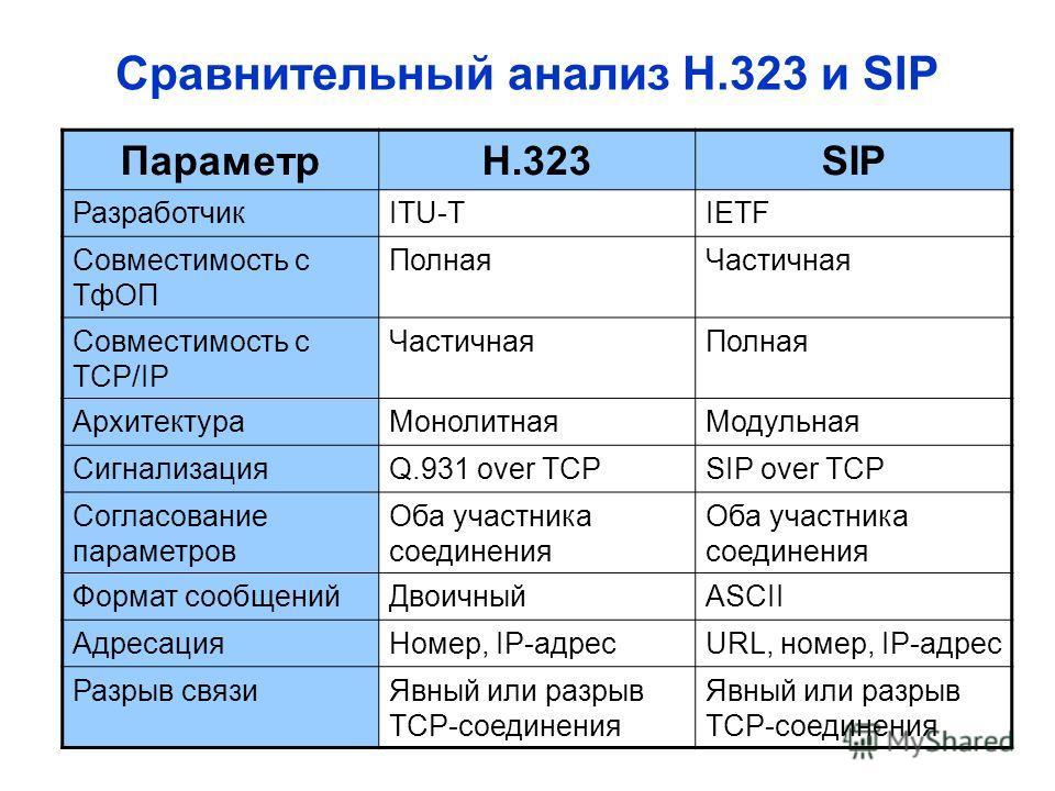 Сравнительный анализ Н.323 и SIP ПараметрН.323SIP РазработчикITU-TIETF Совместимость с ТфОП ПолнаяЧастичная Совместимость с TCP/IP ЧастичнаяПолная АрхитектураМонолитнаяМодульная СигнализацияQ.931 over TCPSIP over TCP Согласование параметров Оба участ