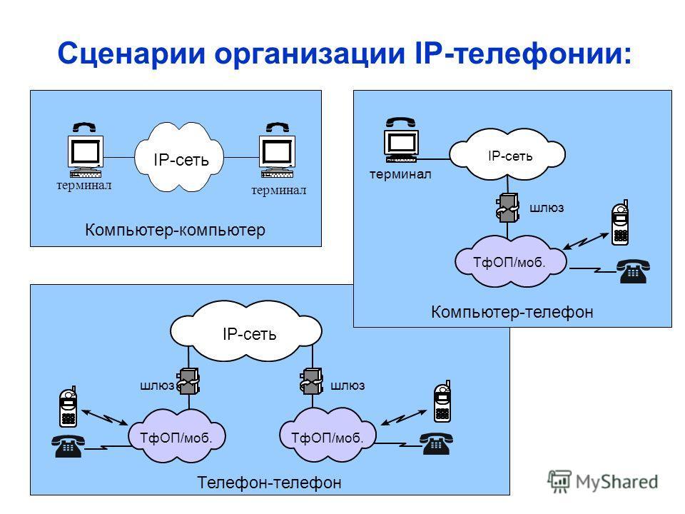 Телефон-телефон Компьютер-телефон Компьютер-компьютер Сценарии организации IP-телефонии: терминал IP-сеть терминал IP-сеть ТфОП/моб. шлюз