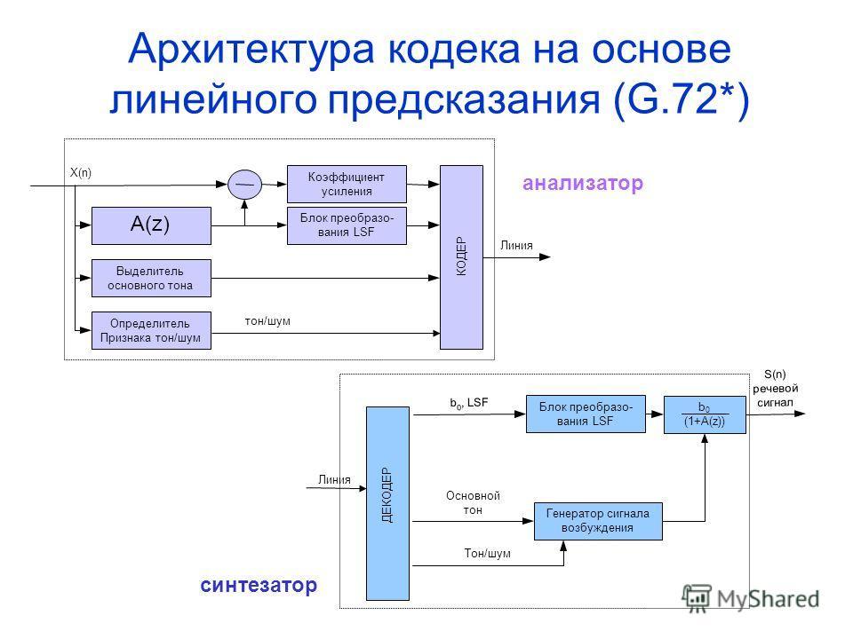 Архитектура кодека на основе линейного предсказания (G.72*) ДЕКОДЕР Линия Генератор сигнала возбуждения Основной тон Тон/шум Блок преобразо- вания LSF b 0, LSF b 0 (1+A(z)) S(n) речевой сигнал A(z)A(z) X(n) Выделитель основного тона Определитель Приз