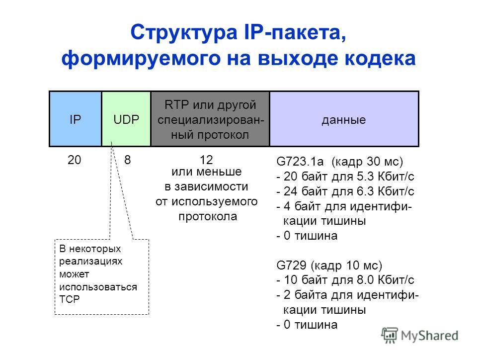 Структура IP-пакета, формируемого на выходе кодека данные RTP или другой специализирован- ный протокол UDPIP 20812 или меньше в зависимости от используемого протокола G723.1a (кадр 30 мс) - 20 байт для 5.3 Кбит/с - 24 байт для 6.3 Кбит/с - 4 байт для