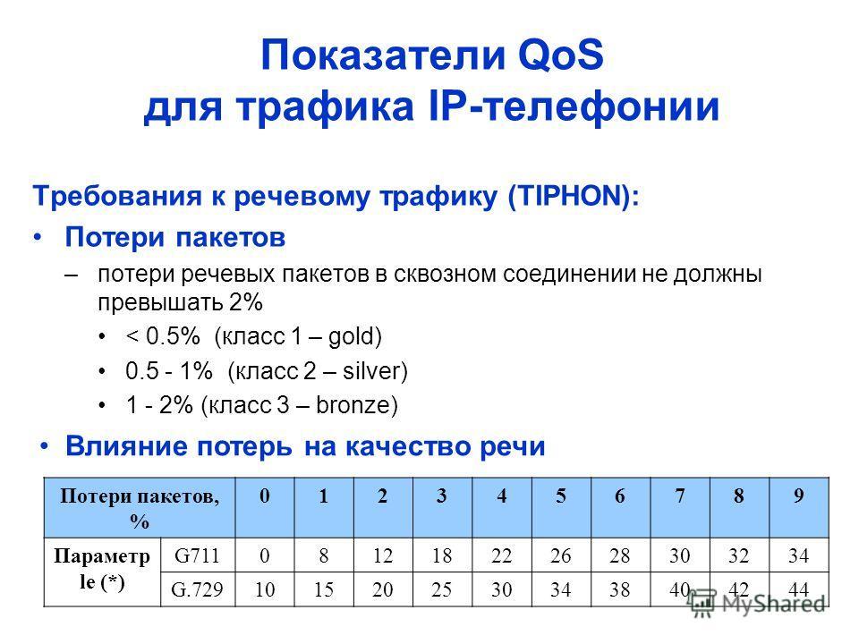Показатели QoS для трафика IP-телефонии Требования к речевому трафику (TIPHON): Потери пакетов –потери речевых пакетов в сквозном соединении не должны превышать 2% < 0.5% (класс 1 – gold) 0.5 - 1% (класс 2 – silver) 1 - 2% (класс 3 – bronze) Потери п