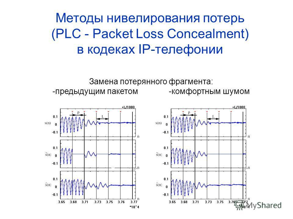 Методы нивелирования потерь (PLC - Packet Loss Concealment) в кодеках IP-телефонии Замена потерянного фрагмента: -предыдущим пакетом-комфортным шумом