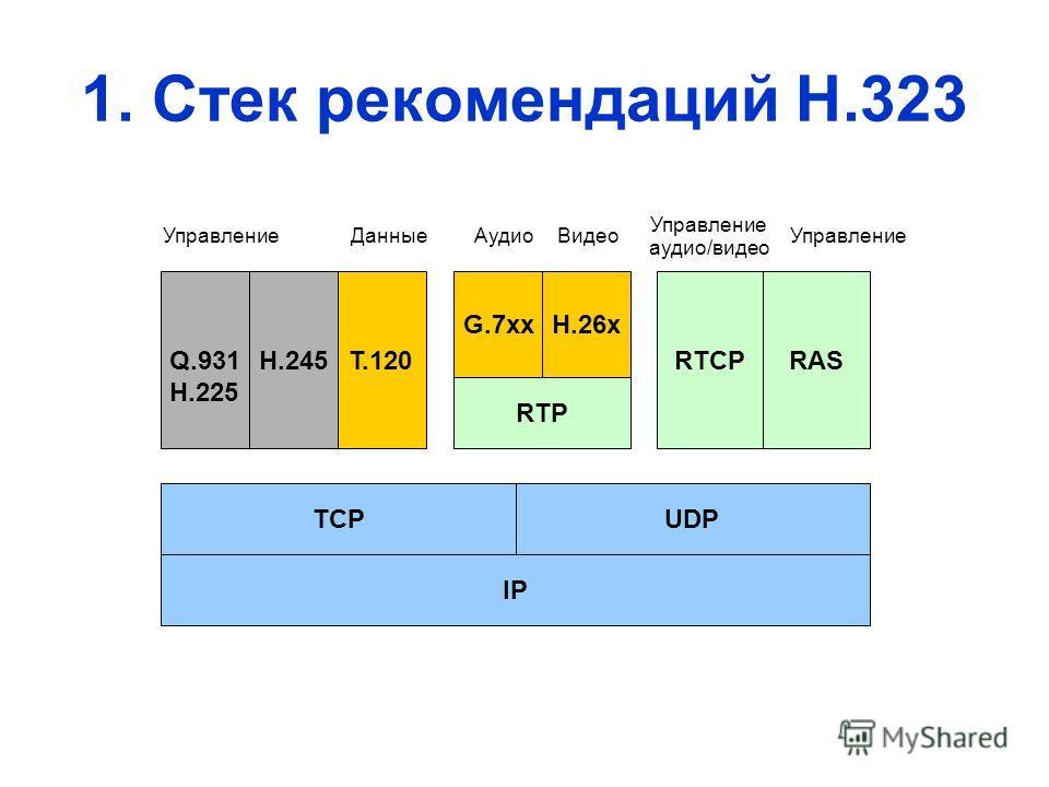 1. Стек рекомендаций Н.323 IP TCPUDP RTP RTCPRAS G.7xxH.26x Q.931 Н.225 H.245T.120 Управление аудио/видео ДанныеАудиоВидео