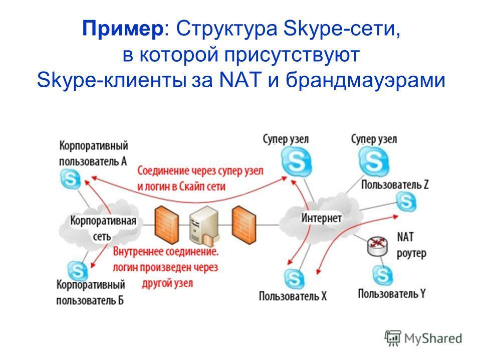 Пример: Структура Skype-сети, в которой присутствуют Skype-клиенты за NAT и брандмауэрами