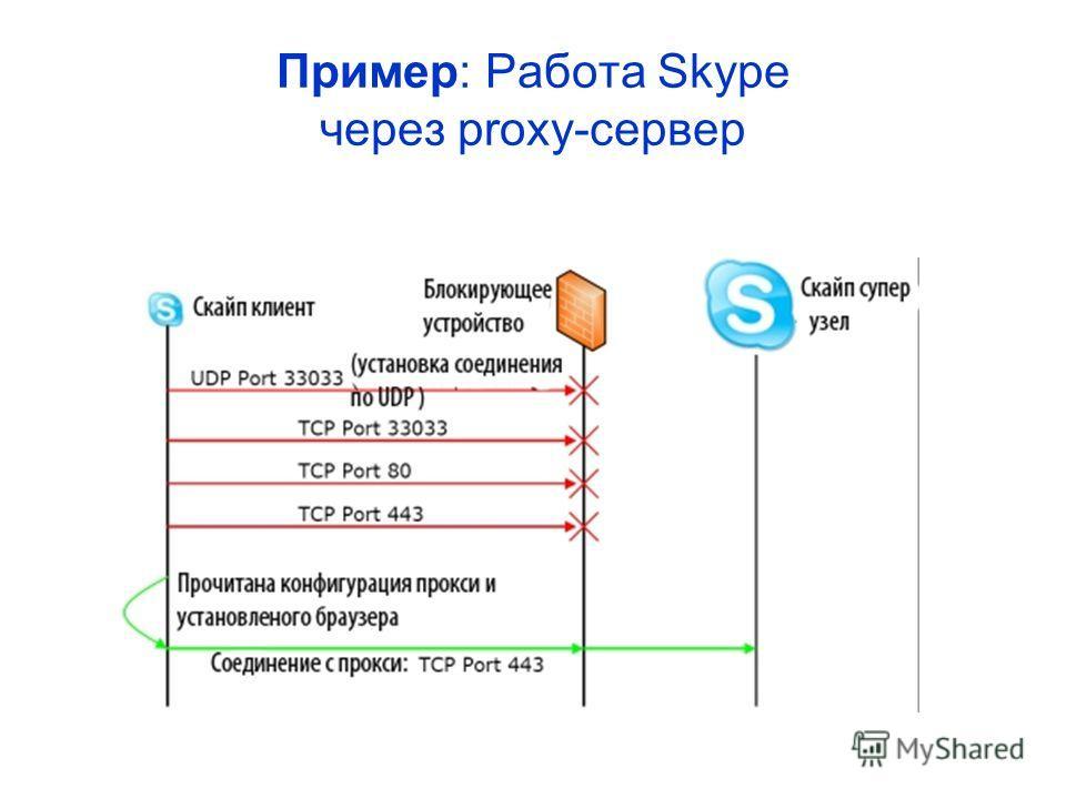 Пример: Работа Skype через proxy-сервер