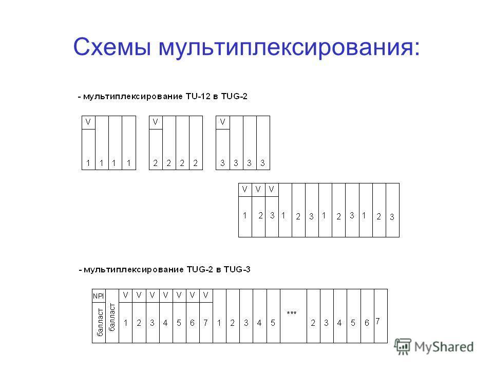 Схемы мультиплексирования: