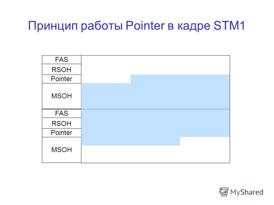 Принцип работы Pointer в кадре STM1 FAS RSOH Pointer MSOH FAS RSOH Pointer MSOH