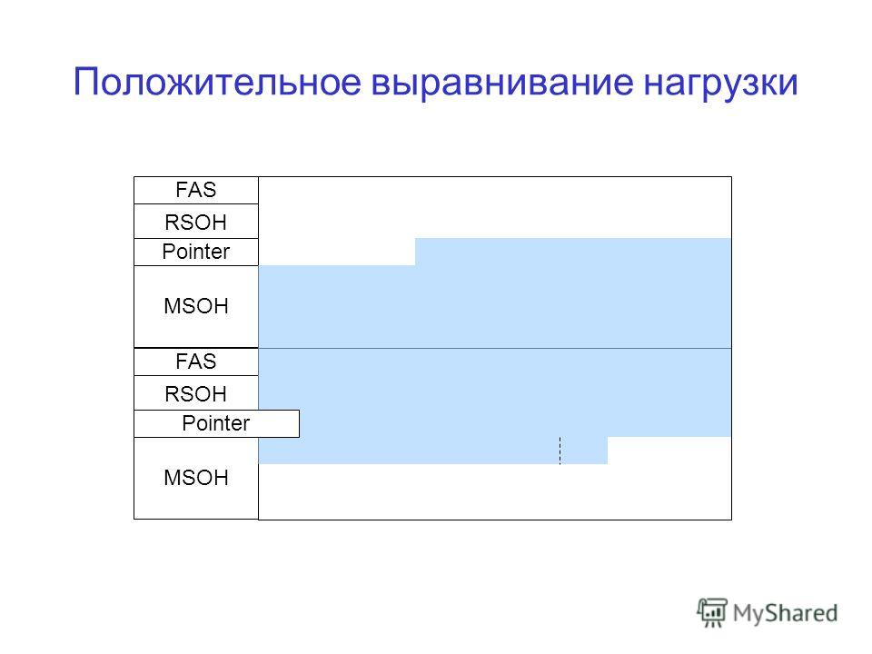 Положительное выравнивание нагрузки FAS RSOH Pointer MSOH FAS RSOH MSOH Pointer