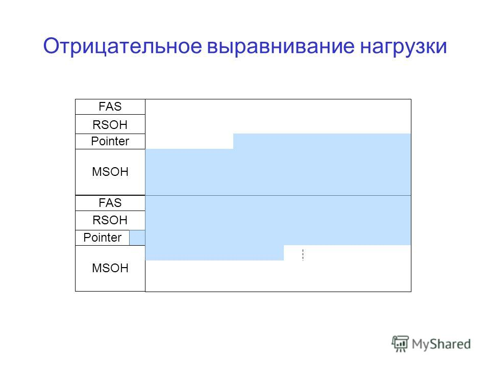 Отрицательное выравнивание нагрузки FAS RSOH Pointer MSOH FAS RSOH MSOH Pointer