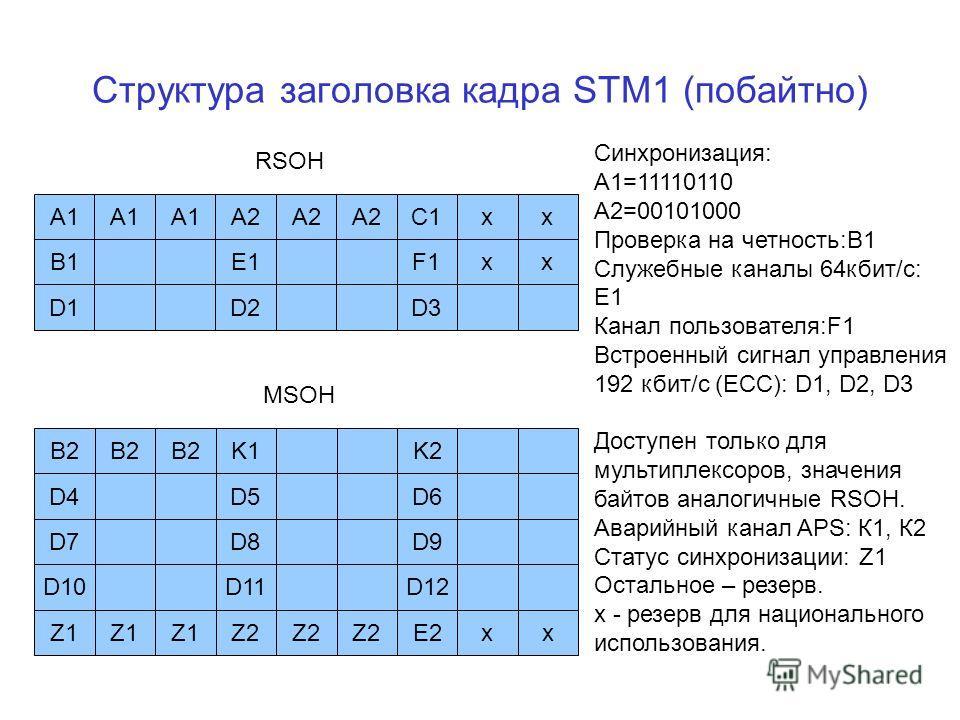 Структура заголовка кадра STM1 (побайтно) A1A2A1 C1A2 хх B1E1F1хх D1D2D3 B2K1B2 K2 D4D5D6 D7D8D9 D10D11D12 Z1Z2Z1 E2Z2 хх RSOH MSOH Синхронизация: A1=11110110 A2=00101000 Проверка на четность:B1 Служебные каналы 64кбит/с: Е1 Канал пользователя:F1 Вст